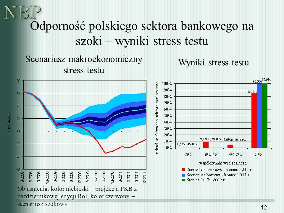 12 Odporność polskiego sektora bankowego na szoki – wyniki stress testu Scenariusz makroekonomiczny stress testu Wyniki stress testu Objaśnienia: kolo