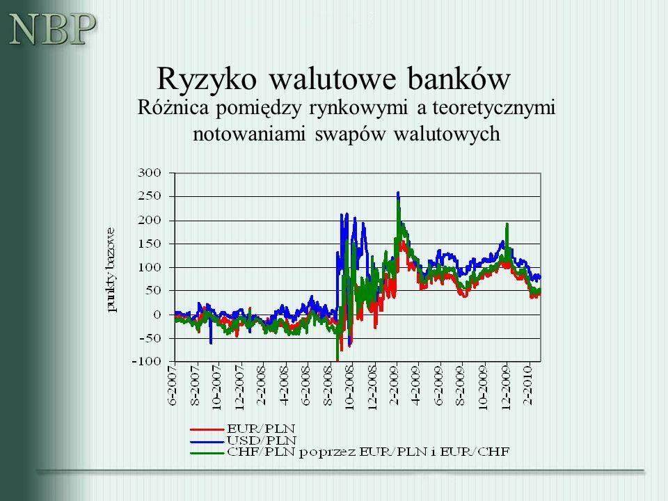 Ryzyko walutowe banków Różnica pomiędzy rynkowymi a teoretycznymi notowaniami swapów walutowych