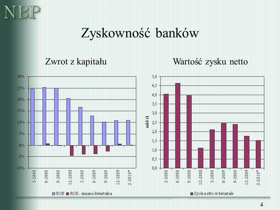 4 Zyskowność banków Zwrot z kapitałuWartość zysku netto