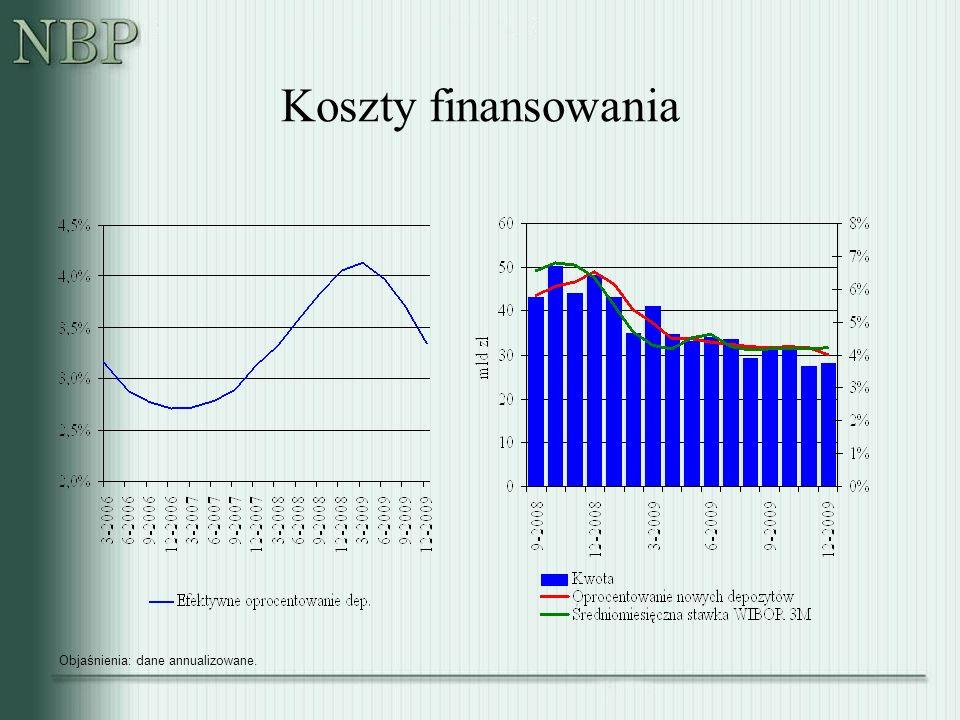 Koszty finansowania Objaśnienia: dane annualizowane.