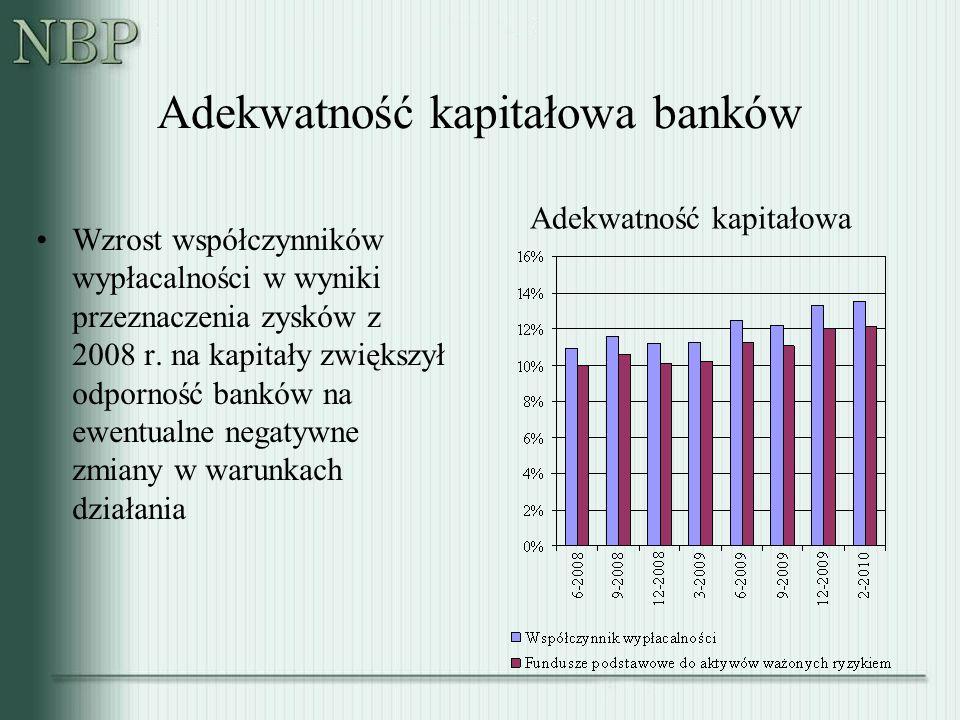 Adekwatność kapitałowa banków Adekwatność kapitałowa Wzrost współczynników wypłacalności w wyniki przeznaczenia zysków z 2008 r. na kapitały zwiększył