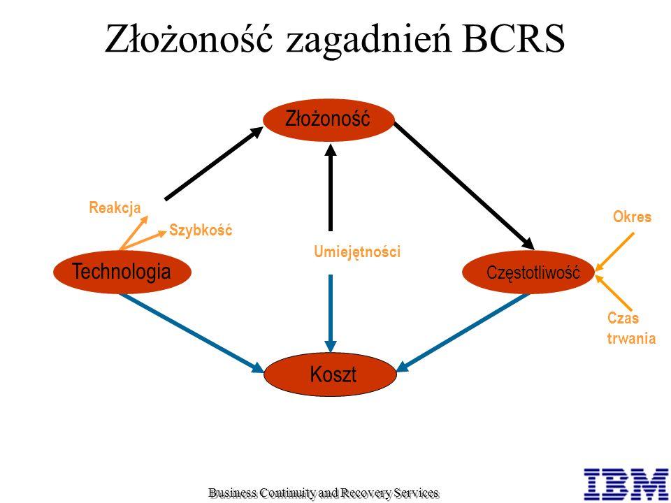 Koszt Częstotliwość Czas trwania Okres Technologia Szybkość Reakcja Umiejętności Złożoność Złożoność zagadnień BCRS Business Continuity and Recovery S