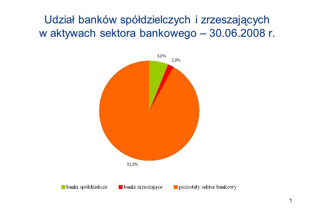 1 Udział banków spółdzielczych i zrzeszających w aktywach sektora bankowego – 30.06.2008 r.