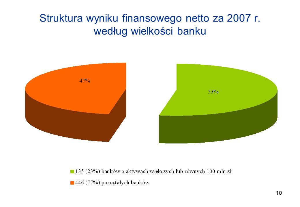 10 Struktura wyniku finansowego netto za 2007 r. według wielkości banku