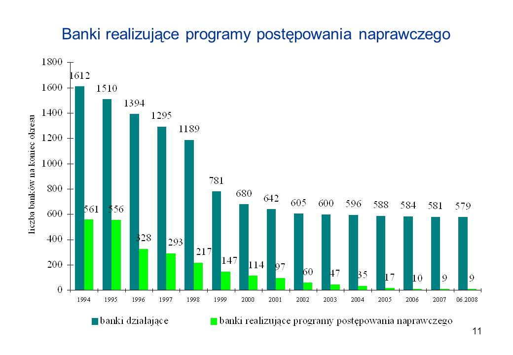 11 Banki realizujące programy postępowania naprawczego