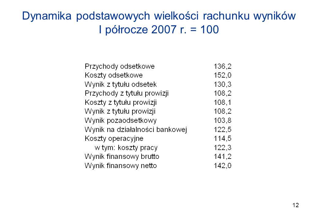 12 Dynamika podstawowych wielkości rachunku wyników I półrocze 2007 r. = 100