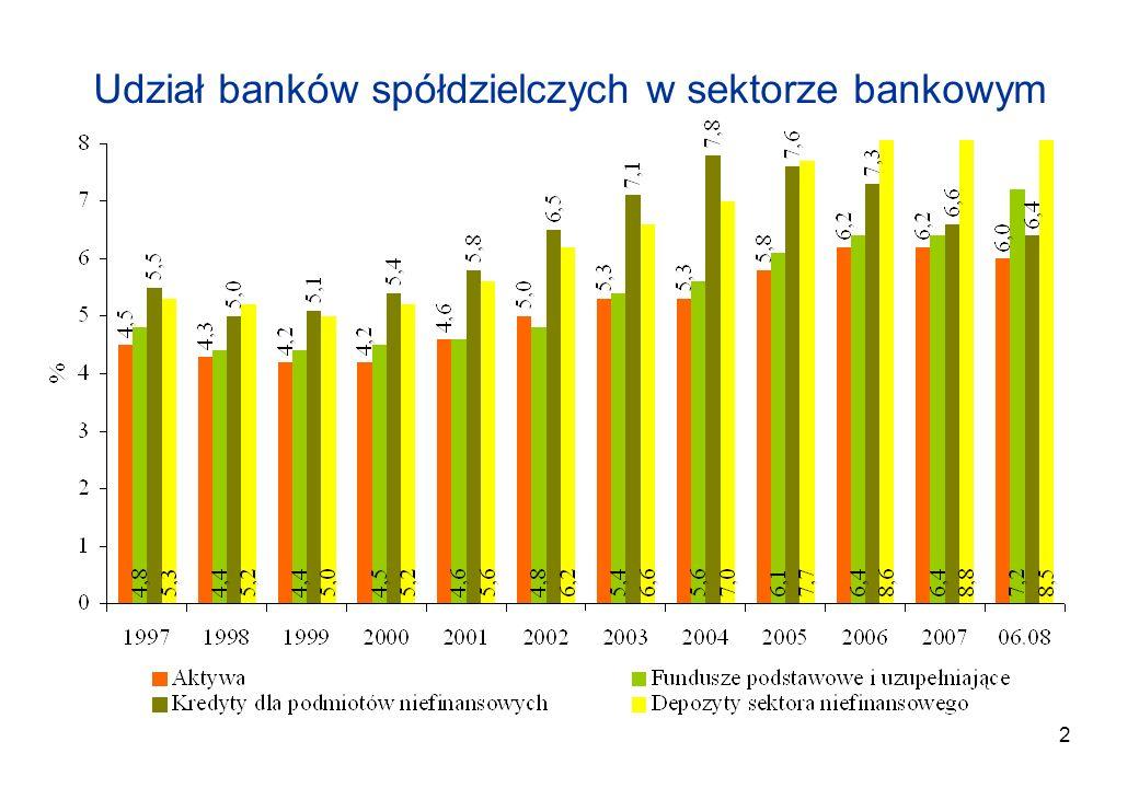 2 Udział banków spółdzielczych w sektorze bankowym
