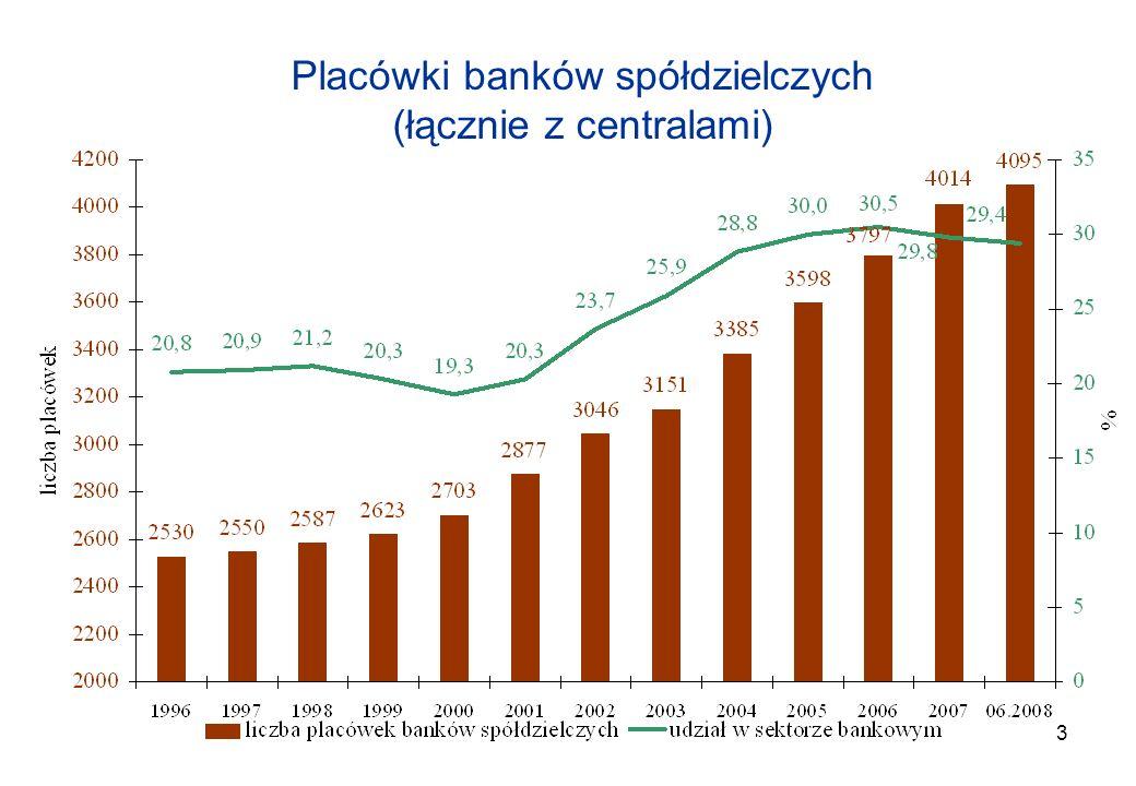 3 Placówki banków spółdzielczych (łącznie z centralami)