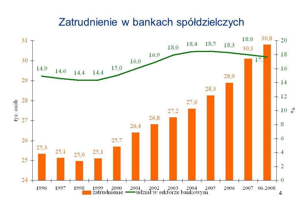 4 Zatrudnienie w bankach spółdzielczych