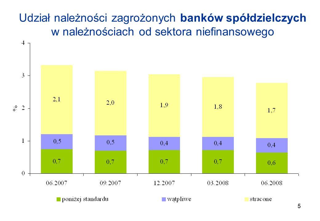 5 Udział należności zagrożonych banków spółdzielczych w należnościach od sektora niefinansowego