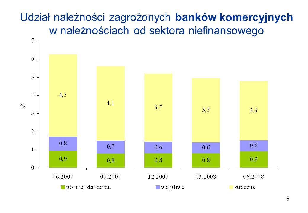 6 Udział należności zagrożonych banków komercyjnych w należnościach od sektora niefinansowego