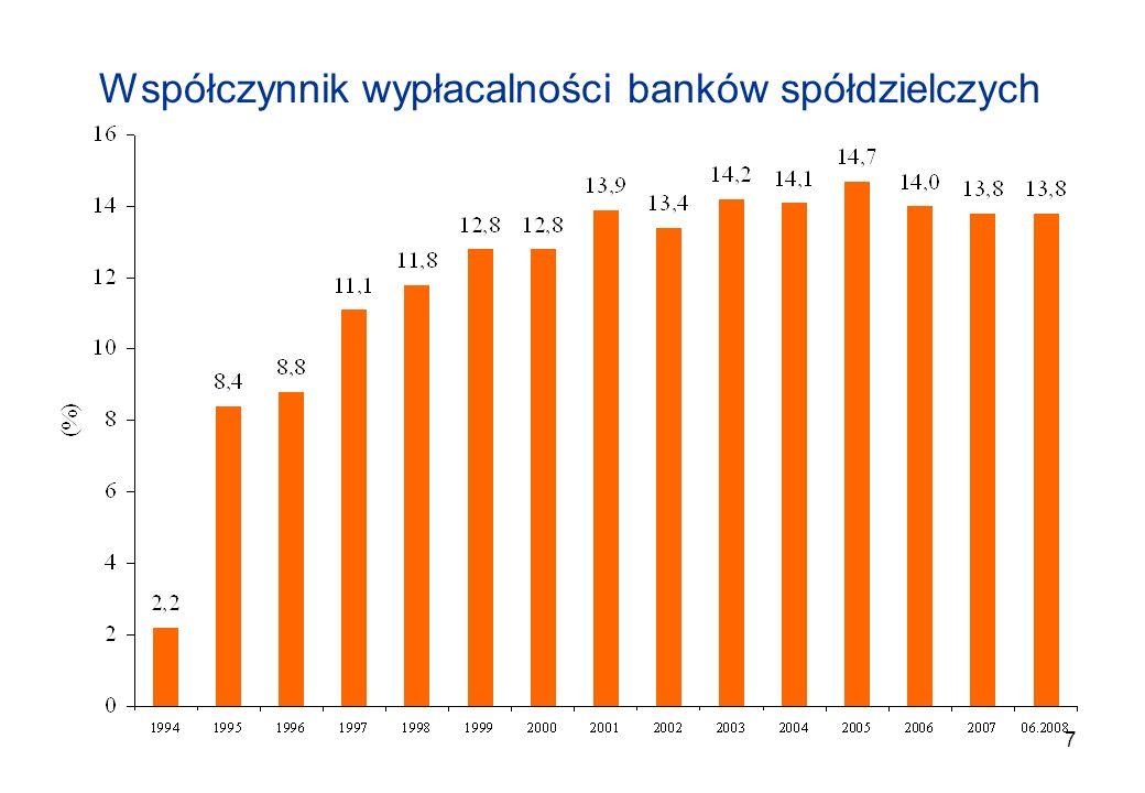 7 Współczynnik wypłacalności banków spółdzielczych
