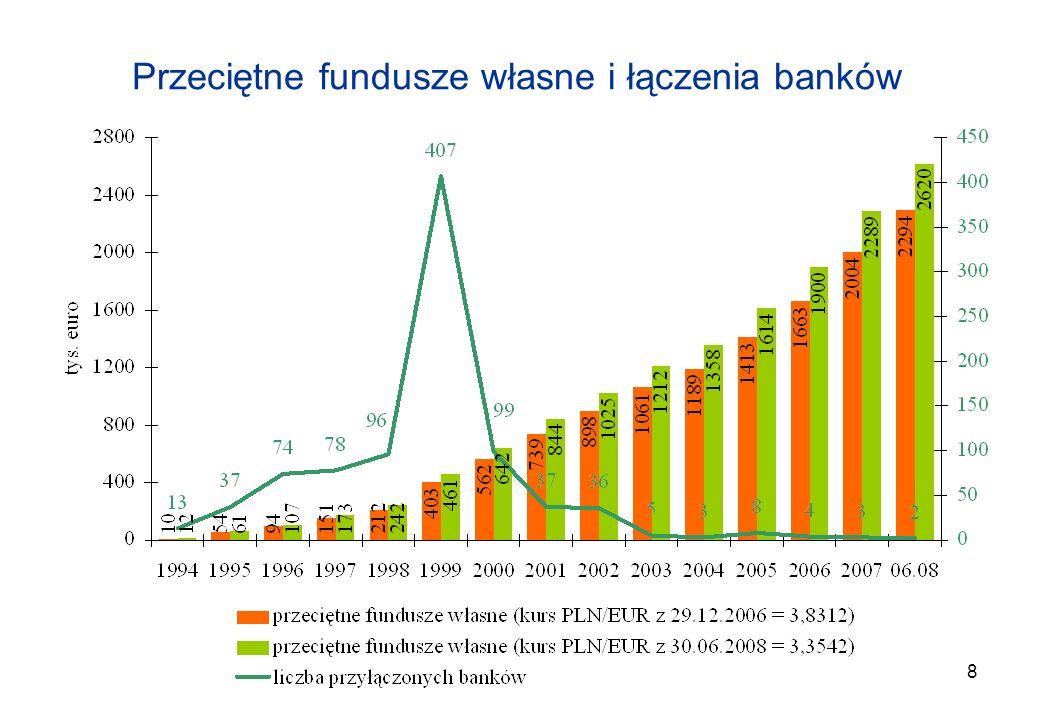 8 Przeciętne fundusze własne i łączenia banków