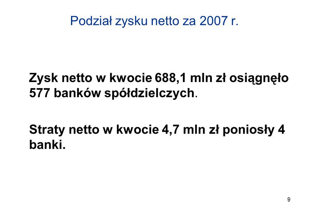 9 Podział zysku netto za 2007 r. Zysk netto w kwocie 688,1 mln zł osiągnęło 577 banków spółdzielczych. Straty netto w kwocie 4,7 mln zł poniosły 4 ban
