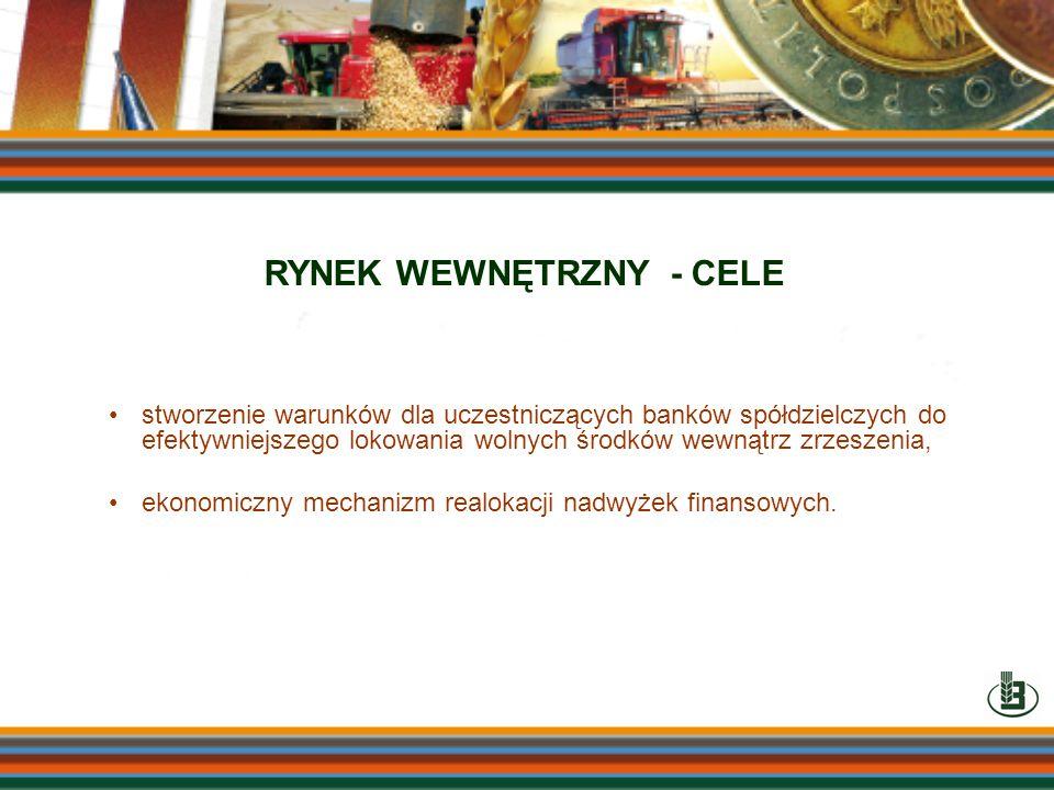 stworzenie warunków dla uczestniczących banków spółdzielczych do efektywniejszego lokowania wolnych środków wewnątrz zrzeszenia, ekonomiczny mechanizm
