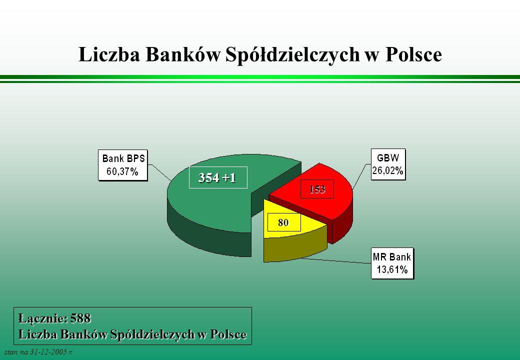 Liczba Banków Spółdzielczych w Polsce stan na 31-12-2005 r. 354 +1 153 80 Łącznie: 588 Liczba Banków Spółdzielczych w Polsce