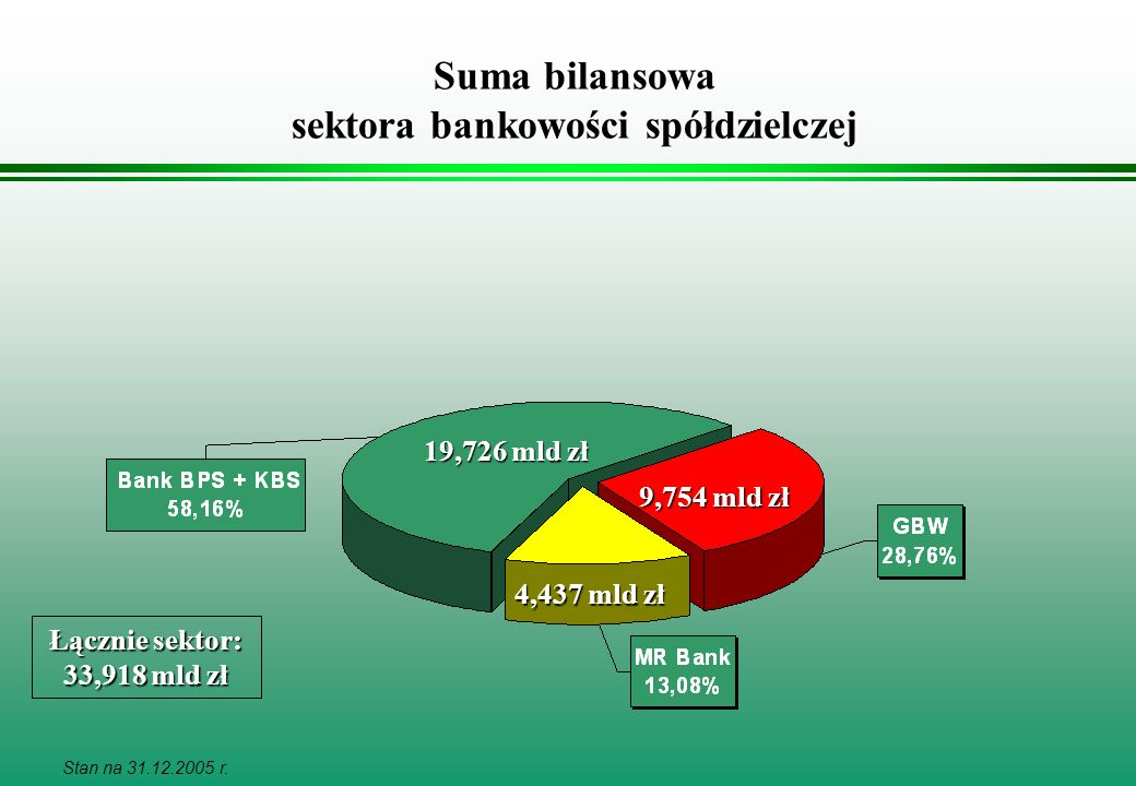 Stan na 31.12.2005 r. Suma bilansowa sektora bankowości spółdzielczej 19,726 mld zł Łącznie sektor: 33,918 mld zł 9,754 mld zł 4,437 mld zł