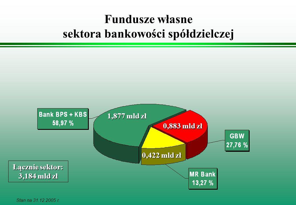 Fundusze własne sektora bankowości spółdzielczej 1,877 mld zł Stan na 31.12.2005 r. Łącznie sektor: 3,184 mld zł 0,883 mld zł 0,422 mld zł