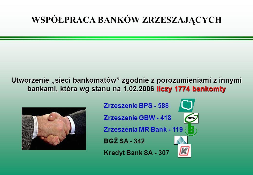 WSPÓŁPRACA BANKÓW ZRZESZAJĄCYCH Utworzenie sieci bankomatów zgodnie z porozumieniami z innymi bankami, która wg stanu na 1.02.2006 liczy 1774 bankomty