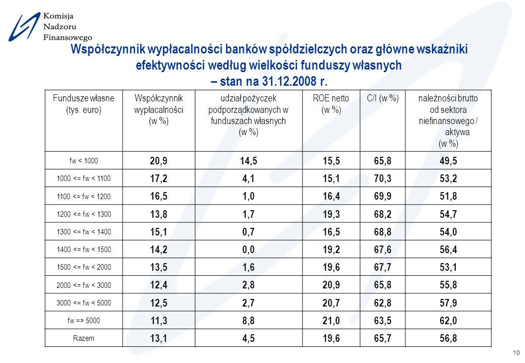 10 Współczynnik wypłacalności banków spółdzielczych oraz główne wskaźniki efektywności według wielkości funduszy własnych – stan na 31.12.2008 r. Fund
