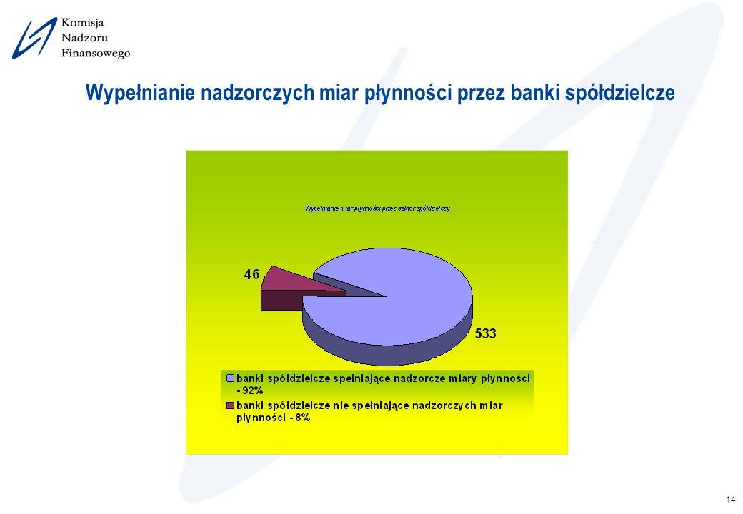 14 Wypełnianie nadzorczych miar płynności przez banki spółdzielcze