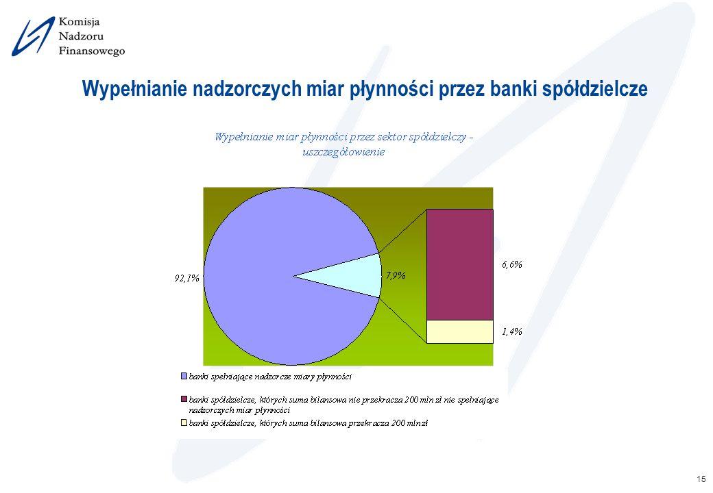 15 Wypełnianie nadzorczych miar płynności przez banki spółdzielcze