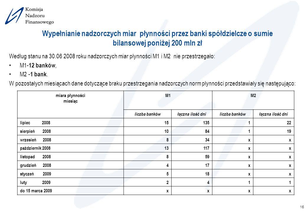 16 Wypełnianie nadzorczych miar płynności przez banki spółdzielcze o sumie bilansowej poniżej 200 mln zł Według stanu na 30.06 2008 roku nadzorczych m