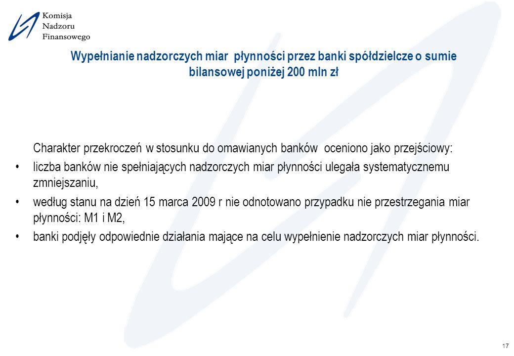 17 Wypełnianie nadzorczych miar płynności przez banki spółdzielcze o sumie bilansowej poniżej 200 mln zł Charakter przekroczeń w stosunku do omawianyc