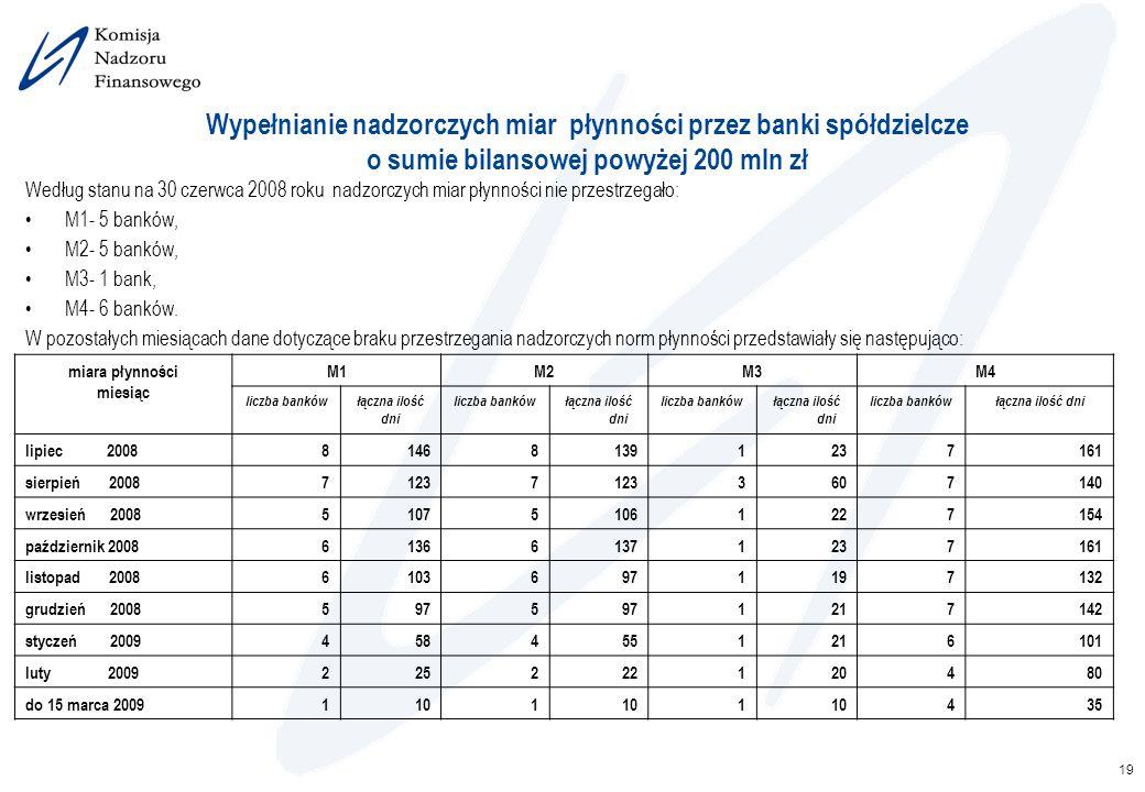 19 Wypełnianie nadzorczych miar płynności przez banki spółdzielcze o sumie bilansowej powyżej 200 mln zł Według stanu na 30 czerwca 2008 roku nadzorcz