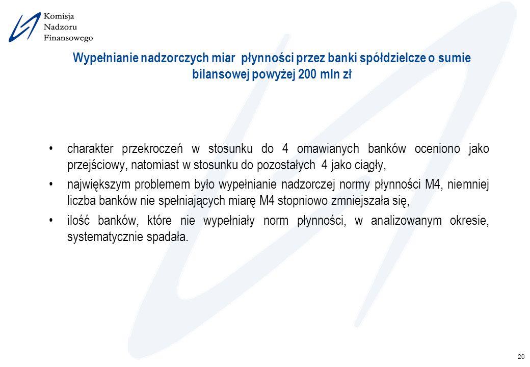 20 Wypełnianie nadzorczych miar płynności przez banki spółdzielcze o sumie bilansowej powyżej 200 mln zł charakter przekroczeń w stosunku do 4 omawian