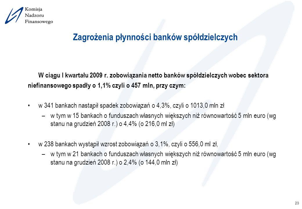 23 Zagrożenia płynności banków spółdzielczych W ciągu I kwartału 2009 r. zobowiązania netto banków spółdzielczych wobec sektora niefinansowego spadły