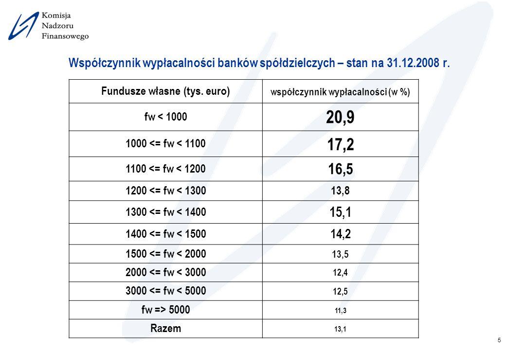 5 Współczynnik wypłacalności banków spółdzielczych – stan na 31.12.2008 r. Fundusze własne (tys. euro) współczynnik wypłacalności (w %) fw < 1000 20,9