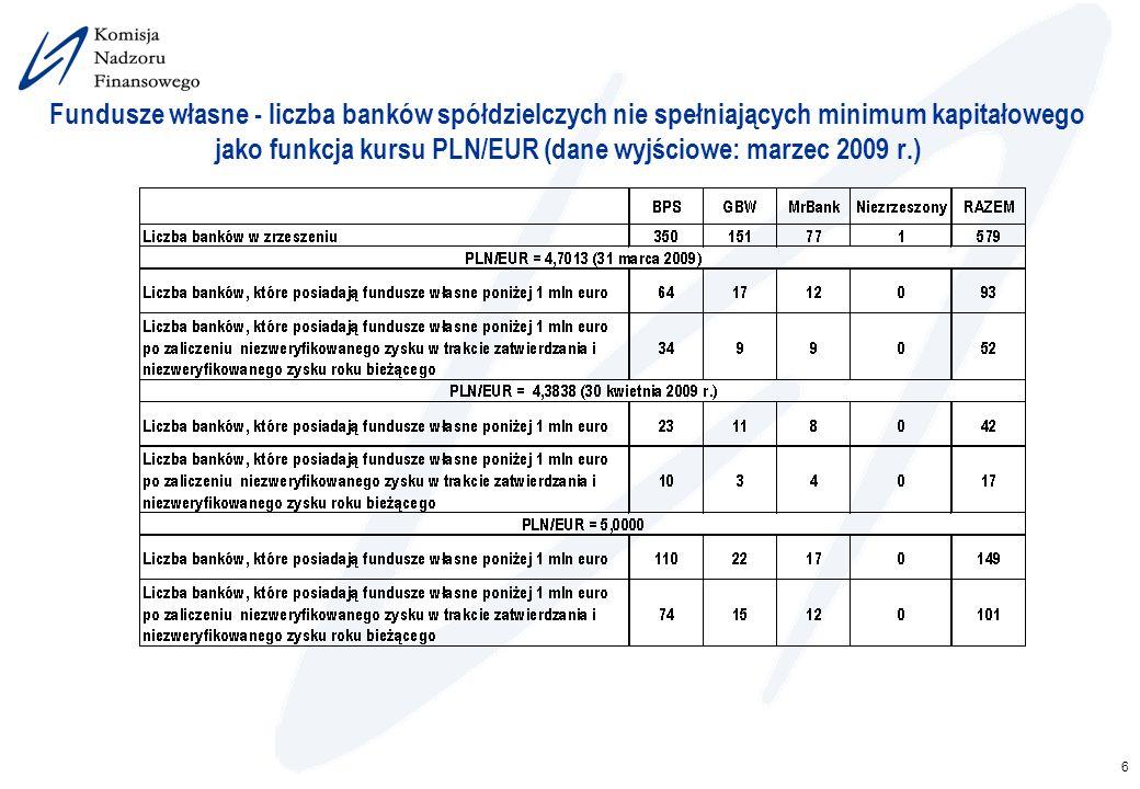 6 Fundusze własne - liczba banków spółdzielczych nie spełniających minimum kapitałowego jako funkcja kursu PLN/EUR (dane wyjściowe: marzec 2009 r.)