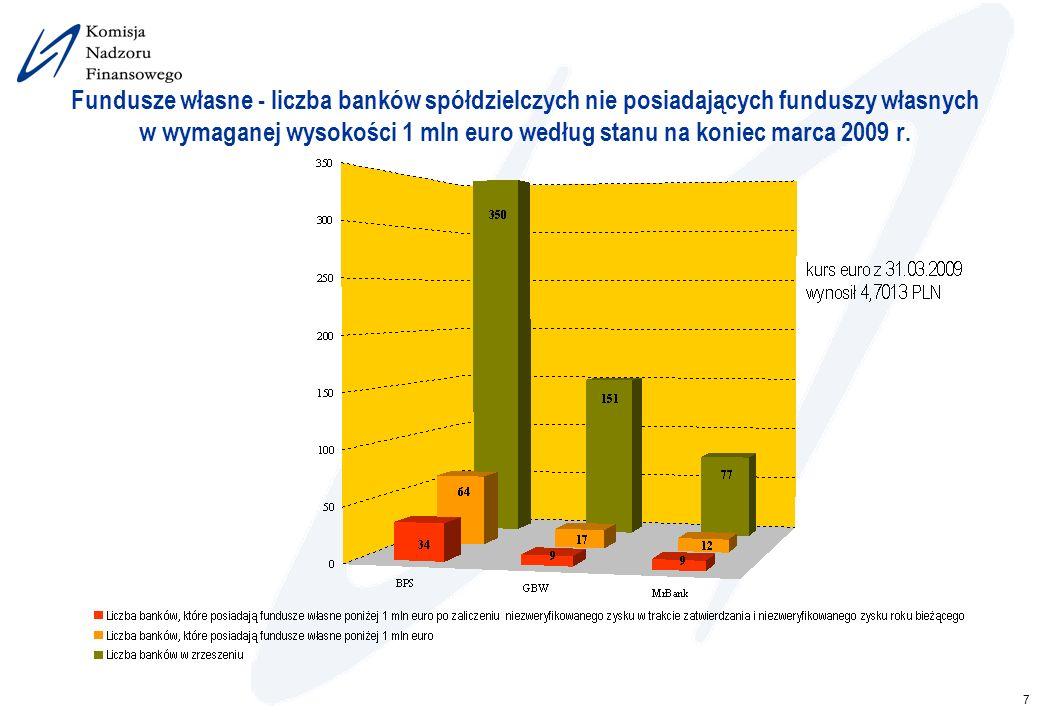 7 Fundusze własne - liczba banków spółdzielczych nie posiadających funduszy własnych w wymaganej wysokości 1 mln euro według stanu na koniec marca 200