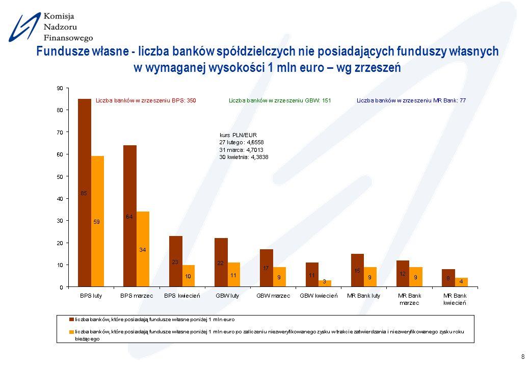 8 Fundusze własne - liczba banków spółdzielczych nie posiadających funduszy własnych w wymaganej wysokości 1 mln euro – wg zrzeszeń