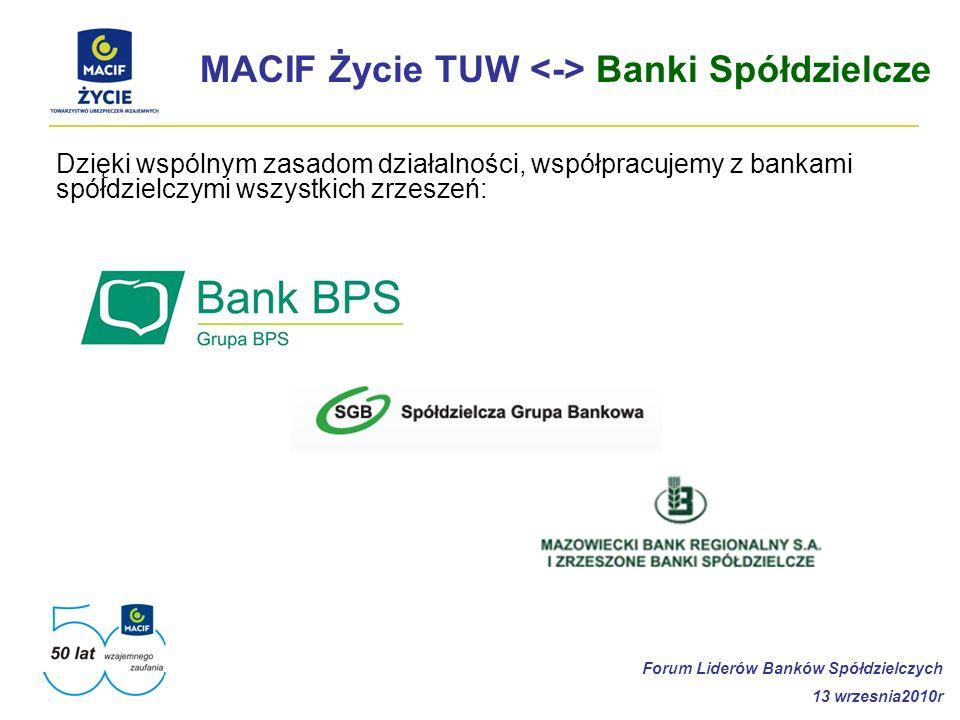 MACIF Życie TUW Banki Spółdzielcze Dzięki wspólnym zasadom działalności, współpracujemy z bankami spółdzielczymi wszystkich zrzeszeń: Forum Liderów Ba
