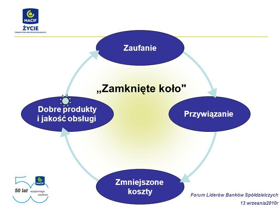 Przywiązanie Zaufanie Dobre produkty i jakość obsługi Zmniejszone koszty Zamknięte koło