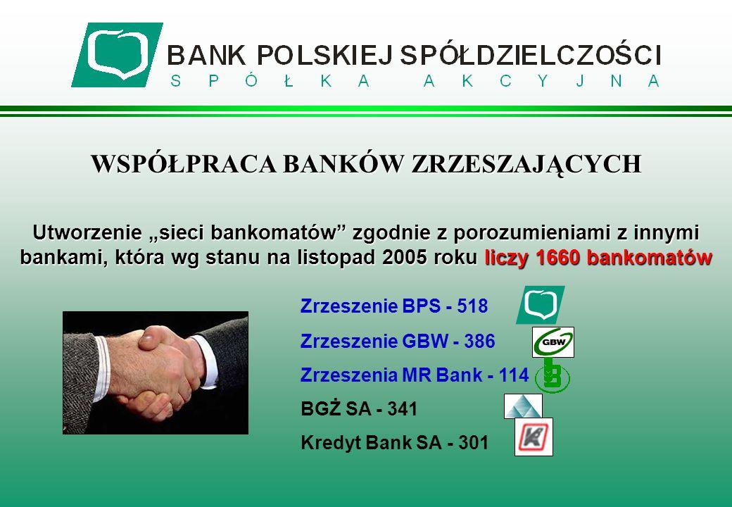 WSPÓŁPRACA BANKÓW ZRZESZAJĄCYCH Utworzenie sieci bankomatów zgodnie z porozumieniami z innymi bankami, która wg stanu na listopad 2005 roku liczy 1660
