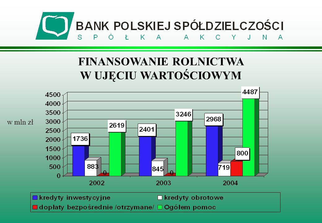 FINANSOWANIE ROLNICTWA W UJĘCIU WARTOŚCIOWYM w mln zł