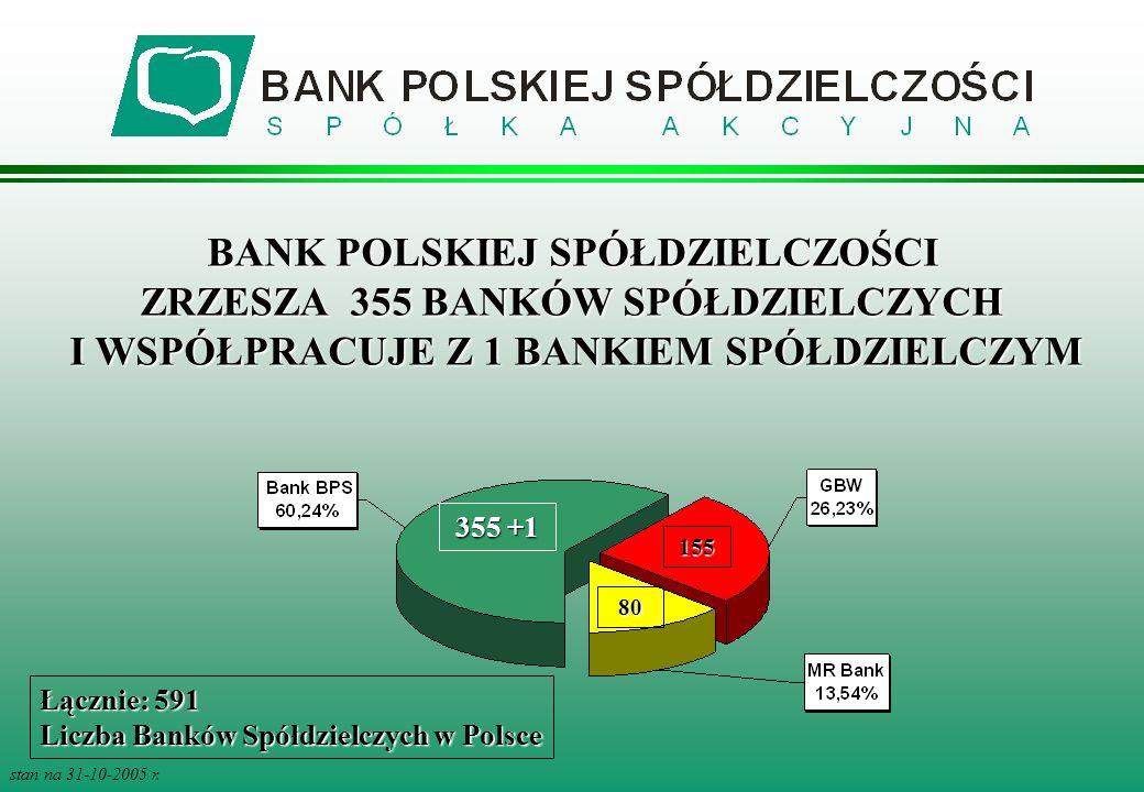 BANK POLSKIEJ SPÓŁDZIELCZOŚCI ZRZESZA 355 BANKÓW SPÓŁDZIELCZYCH I WSPÓŁPRACUJE Z 1 BANKIEM SPÓŁDZIELCZYM stan na 31-10-2005 r. 355 +1 155 80 Łącznie: