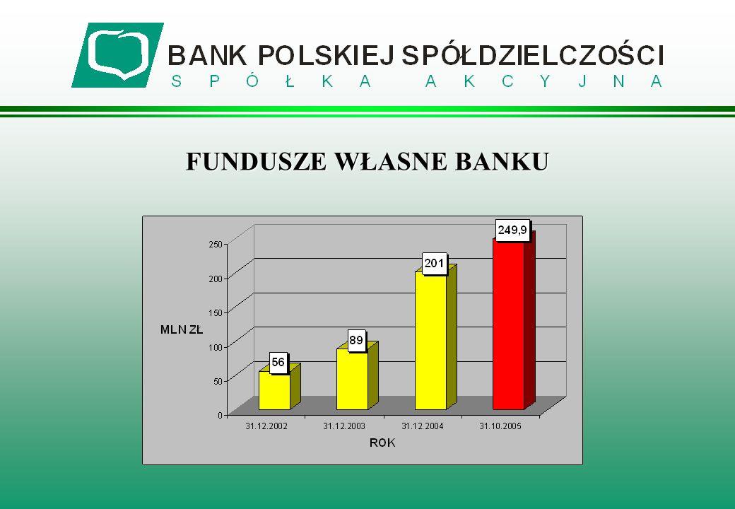 l Krajowy Fundusz Poręczeń Kredytowych, l Fundusz Termomodernizacji, l Fundusz Pożyczek i Kredytów Studenckich, l Fundusz Dopłat, l Fundusz Poręczeń Unijnych WSPÓŁPRACA Z BGK
