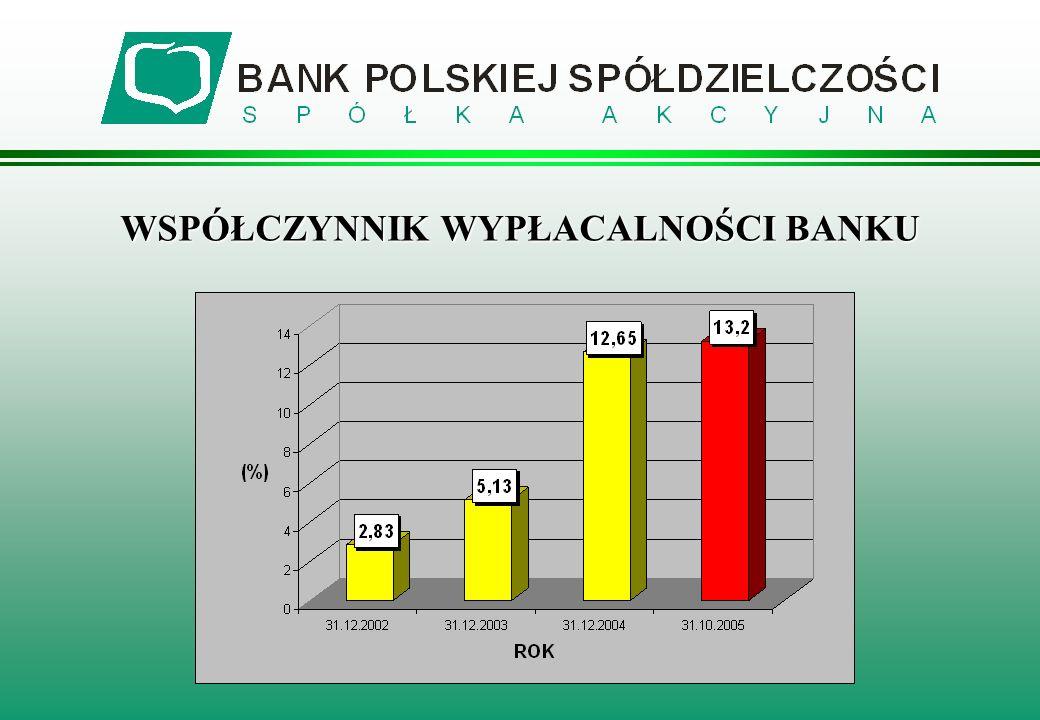 WSPÓŁCZYNNIK WYPŁACALNOŚCI BANKU