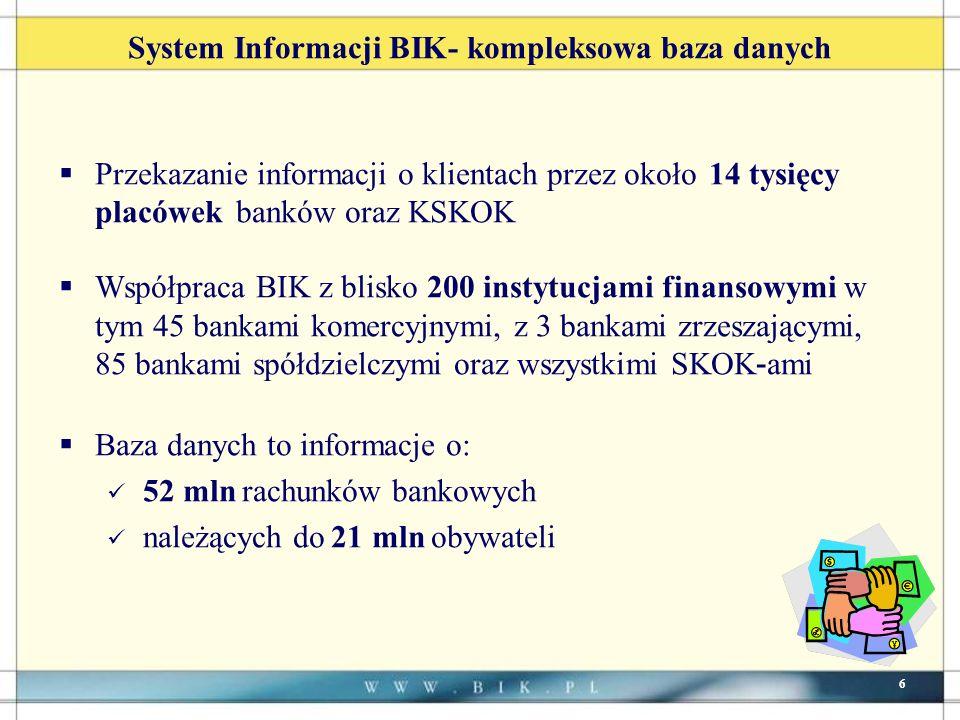 6 System Informacji BIK- kompleksowa baza danych Przekazanie informacji o klientach przez około 14 tysięcy placówek banków oraz KSKOK Współpraca BIK z blisko 200 instytucjami finansowymi w tym 45 bankami komercyjnymi, z 3 bankami zrzeszającymi, 85 bankami spółdzielczymi oraz wszystkimi SKOK - ami Baza danych to informacje o: 52 mln rachunków bankowych należących do 21 mln obywateli