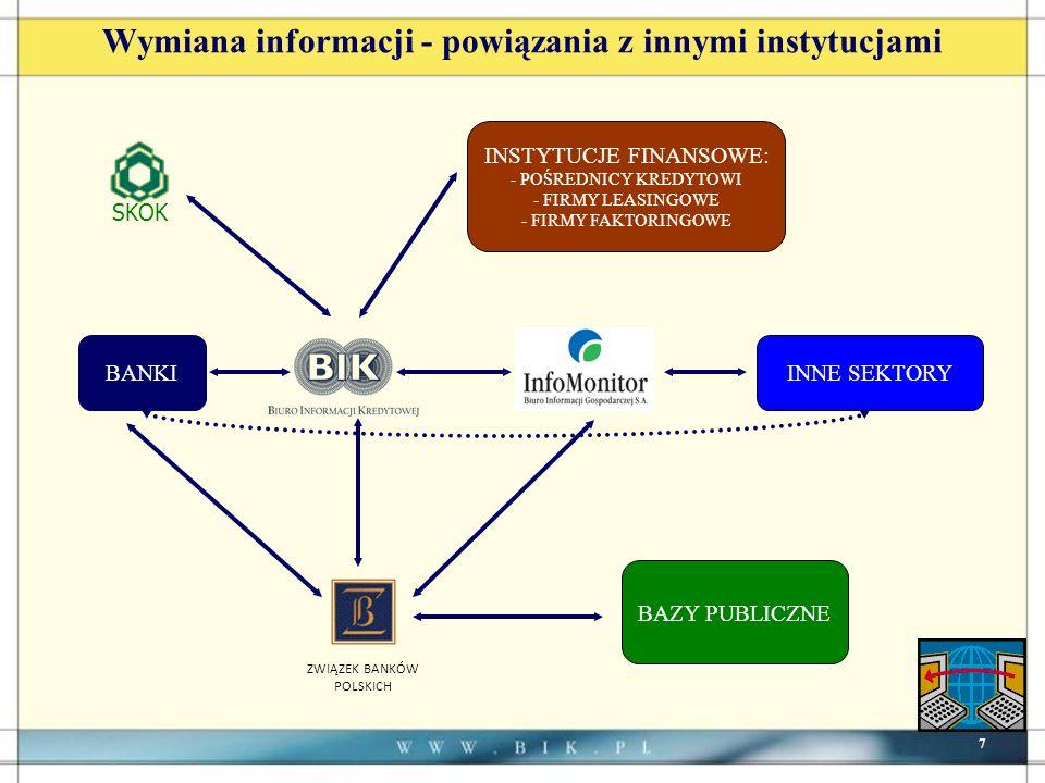 7 Wymiana informacji - powiązania z innymi instytucjami INNE SEKTORYBANKI BAZY PUBLICZNE SKOK INSTYTUCJE FINANSOWE: - POŚREDNICY KREDYTOWI - FIRMY LEASINGOWE - FIRMY FAKTORINGOWE ZWIĄZEK BANKÓW POLSKICH