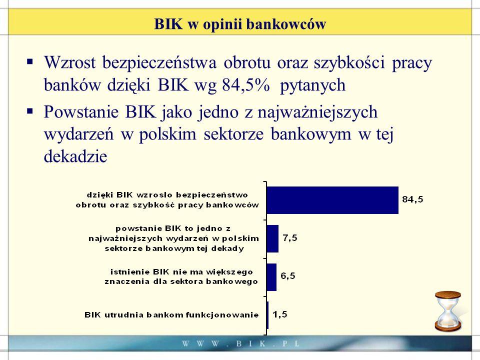 BIK w opinii bankowców Wzrost bezpieczeństwa obrotu oraz szybkości pracy banków dzięki BIK wg 84,5% pytanych Powstanie BIK jako jedno z najważniejszych wydarzeń w polskim sektorze bankowym w tej dekadzie
