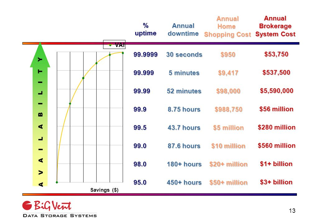 12 Cost of Downtime Web Site Daily Internet Commerce Revenue (as of 1/15/99) Lost Revenue per Hour of Downtime (as of 1/15/99) Intel.com (partner extranet site only) $33,000,000$275,000 Cisco.com$20,000,000$166,667 Dell.com$10,000,000$83,333 Amazon.com$2,700,000$22,500 Techdata.com$1,000,000$8,333