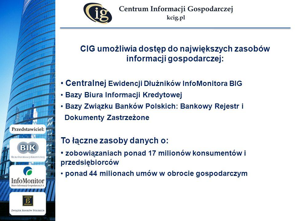 CIG umożliwia dostęp do największych zasobów informacji gospodarczej: Centralnej Ewidencji Dłużników InfoMonitora BIG Bazy Biura Informacji Kredytowej Bazy Związku Banków Polskich: Bankowy Rejestr i Dokumenty Zastrzeżone To łączne zasoby danych o: zobowiązaniach ponad 17 milionów konsumentów i przedsiębiorców ponad 44 milionach umów w obrocie gospodarczym