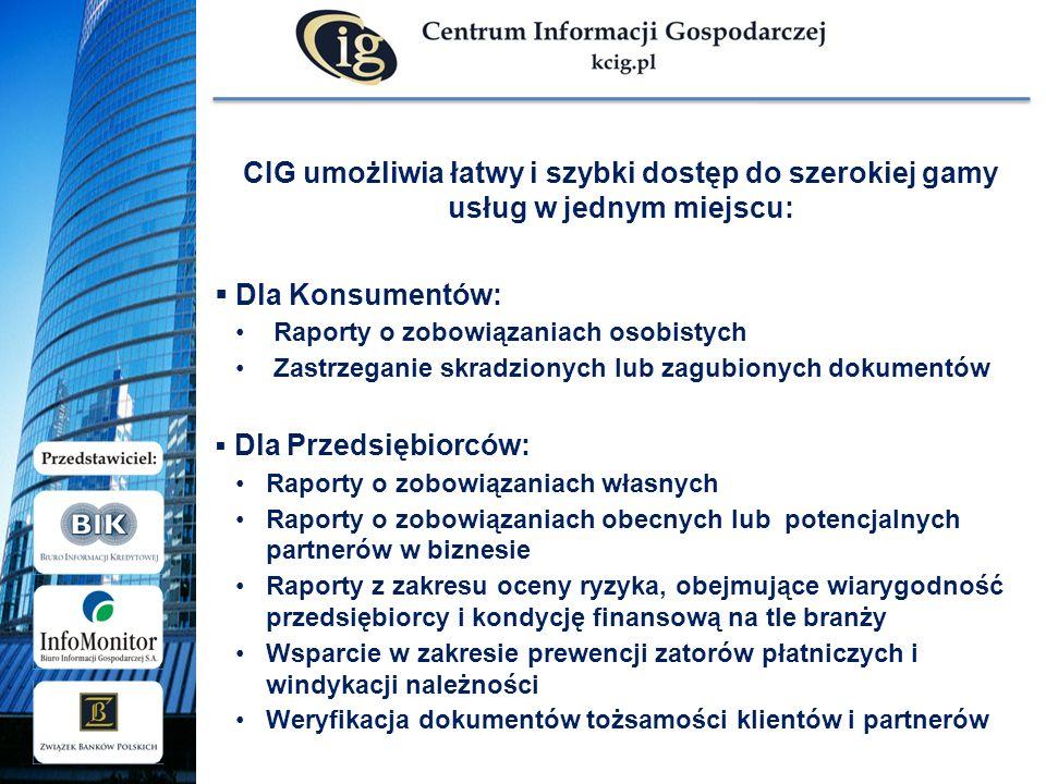 CIG umożliwia łatwy i szybki dostęp do szerokiej gamy usług w jednym miejscu: Dla Konsumentów: Raporty o zobowiązaniach osobistych Zastrzeganie skradzionych lub zagubionych dokumentów Dla Przedsiębiorców: Raporty o zobowiązaniach własnych Raporty o zobowiązaniach obecnych lub potencjalnych partnerów w biznesie Raporty z zakresu oceny ryzyka, obejmujące wiarygodność przedsiębiorcy i kondycję finansową na tle branży Wsparcie w zakresie prewencji zatorów płatniczych i windykacji należności Weryfikacja dokumentów tożsamości klientów i partnerów
