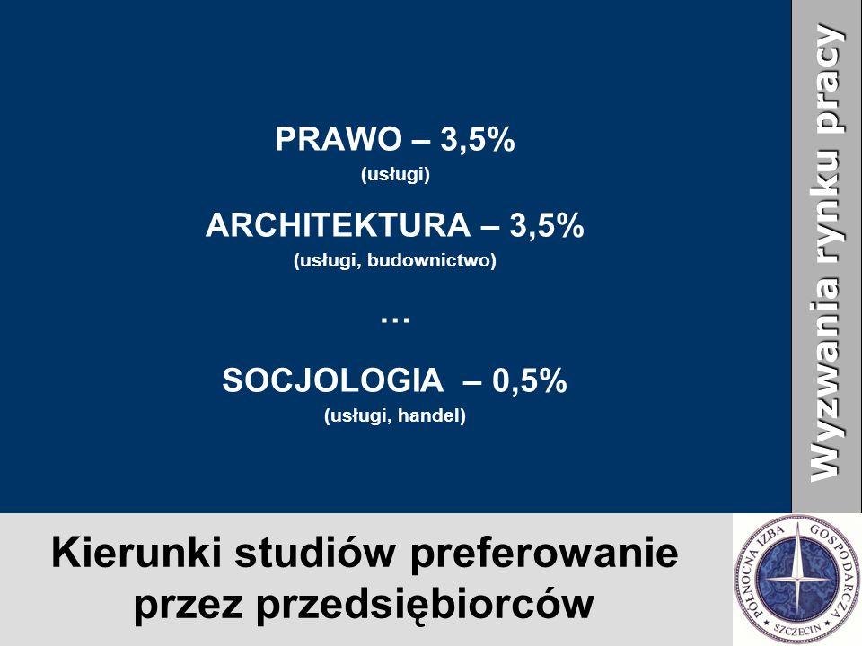Kierunki studiów preferowanie przez przedsiębiorców PRAWO – 3,5% (usługi) ARCHITEKTURA – 3,5% (usługi, budownictwo) … SOCJOLOGIA – 0,5% (usługi, handel) Wyzwania rynku pracy