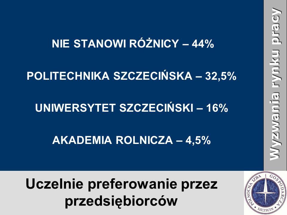 Uczelnie preferowanie przez przedsiębiorców NIE STANOWI RÓŻNICY – 44% POLITECHNIKA SZCZECIŃSKA – 32,5% UNIWERSYTET SZCZECIŃSKI – 16% AKADEMIA ROLNICZA